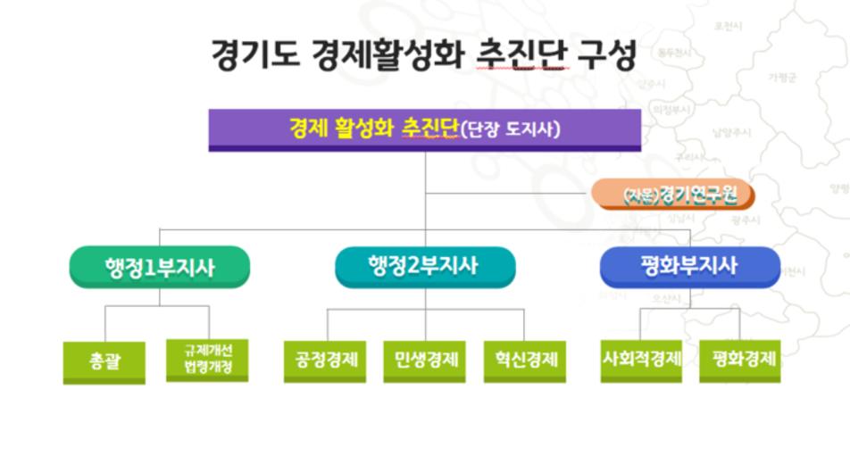 2019 경기도 경제정책 키워드는 '공정경제·혁신성장'